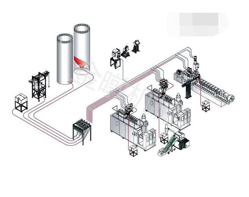 集中供料系统内置设备特点